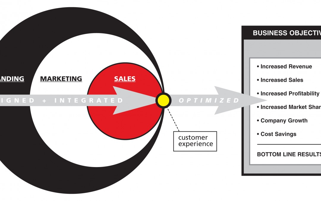The Customer Value Chain – Link It, Optimize It, and They Will Buy